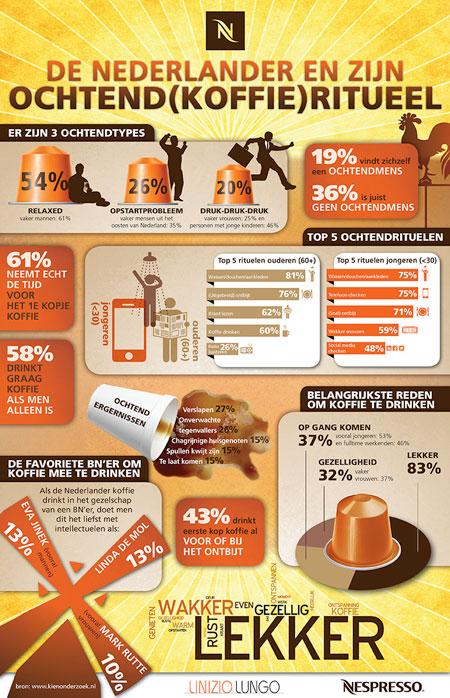 Nespresso ochtendrituelen onderzoek